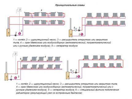 Схемы устройства водяного отопления с принудительной циркуляцией