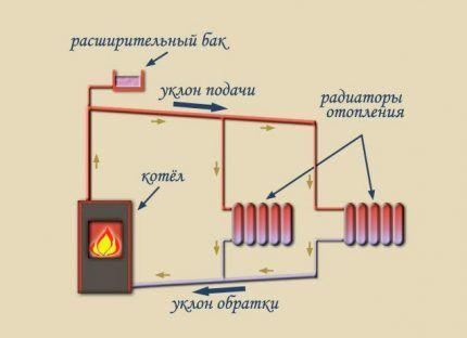 Уклон отопительных труб