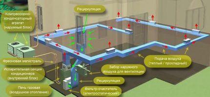 Схема устройства и действия воздушного отопления коттеджа