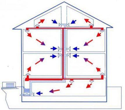 Рециркуляционная система воздушного отопления