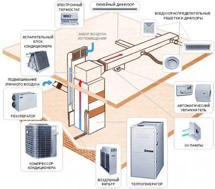 Схема для устройства воздушного отопления