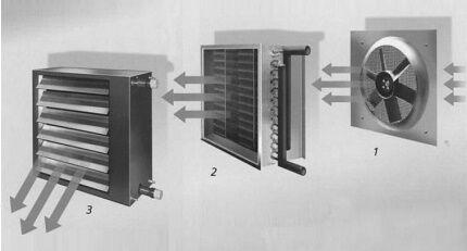 Внутриканальные вентиляторы систем воздушного отопления