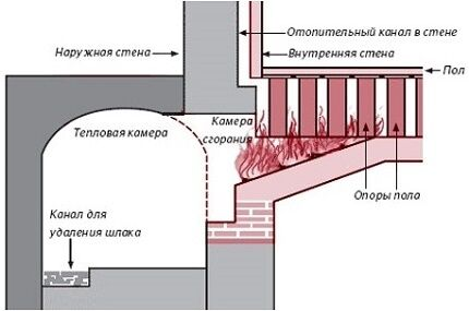 Схема прямоточной системы воздушного отопления