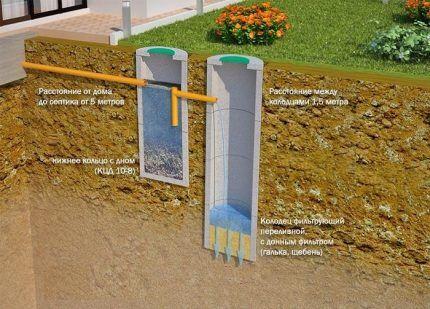 Схема канализационного сооружения с переливом