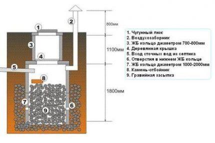 Поглотительный канализационный колодец