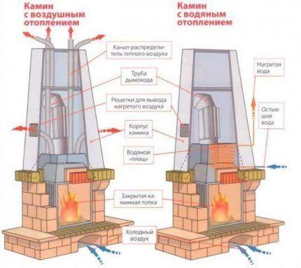 Печное отопление с воздушным и водяным контуром