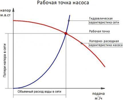 Расчет рабочей точки насоса