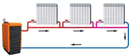 Система отопления с естественной циркуляцией ленинградка