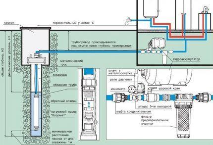 Схема обустройства скважины и водопровода