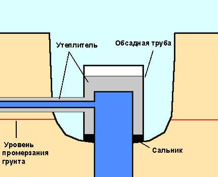 Схема положения утеплительной обсадной трубы