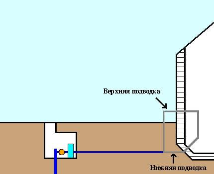 Варианты подвода труб к дому