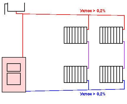 Схема уклона труб отопления