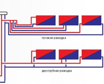 Лучевая и двухтрубная схема