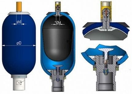 Гидроаккумулятор – компенсирующее устройство