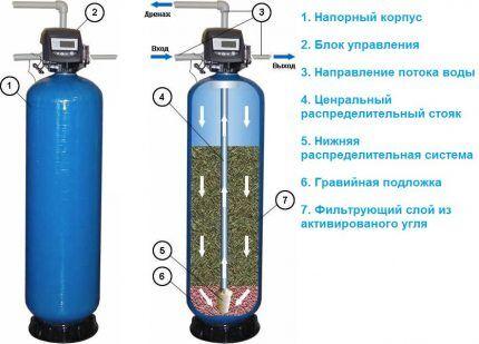 Адсорбционное очистное устройство