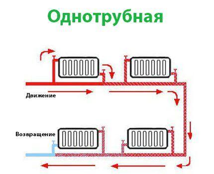 Однотрубная схема для парового отопления