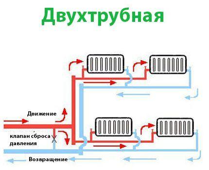 Двухтрубная схема отопления паром