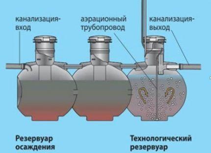 Принцип действия септика марки Упонор Био
