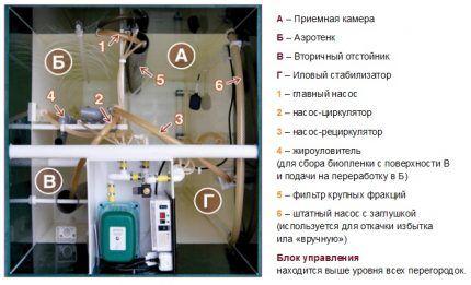 Схема устройства септика Юнилос астра