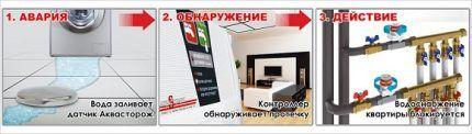 """Комплект системы защиты """"Аквасторож"""""""
