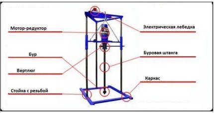 Схема буровой установки