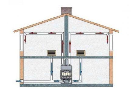 Схема открытой циркуляции воздуха