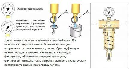 Очистка самопромывного фильтра
