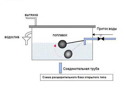 Конструкция открытого бака