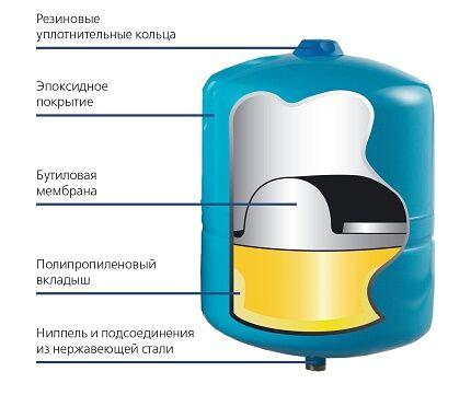 Гидробак с фиксированной мембраной