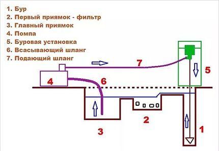 Схема и принцип действия гидробурения скважины