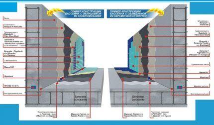 Варианты гидроизоляции и облицовки бассейна