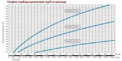 Таблица соответствий диаметров