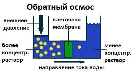Принцип действия очистки воды обратным осмосом