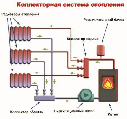Вспомогательные элементы системы отопления коллекторного типа