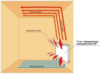 Принцип работы ковекторного обогревателя
