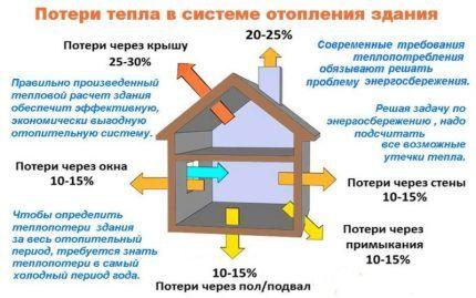 Жилые дома теряют тепло