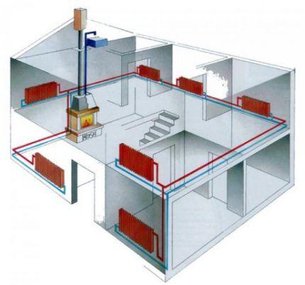 Двухтрубная система парового отопления