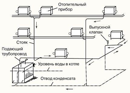 Схема автономного парового отопления в частном доме
