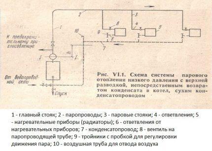 Простой вариант устройства системы парового отопления