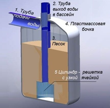 Принципиальное устройство песчаного фильтра для бассейна