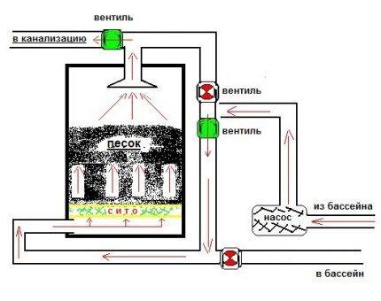 Схема промывки фильтра в нагнетающей системе