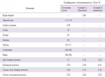 Таблица коэффициента теплопроводности сопутствующих материалов