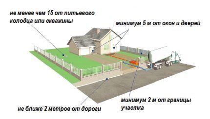 Где устроить септик для загородного дома