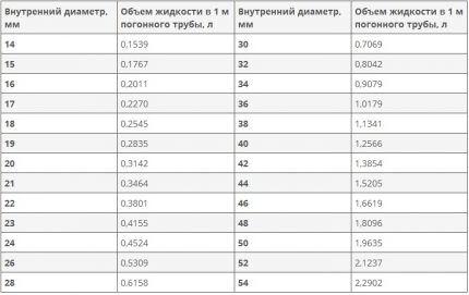 Таблица с расчетными объемами воды в трубах