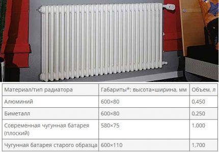 Таблица со средним объемом секций радиаторов