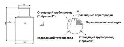 Устройство септика Кедр