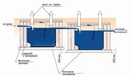 Схема самодельного септика из бочек