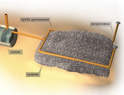 Схема фильтрационного поля для самодельного сеептика из бочек