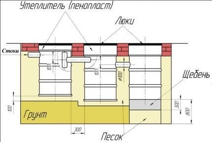 Схема септика из бочек с поглотительным колодцем