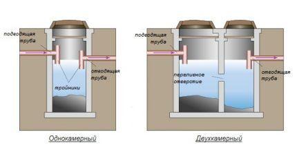 Схема септиков с одной и двумя камерами